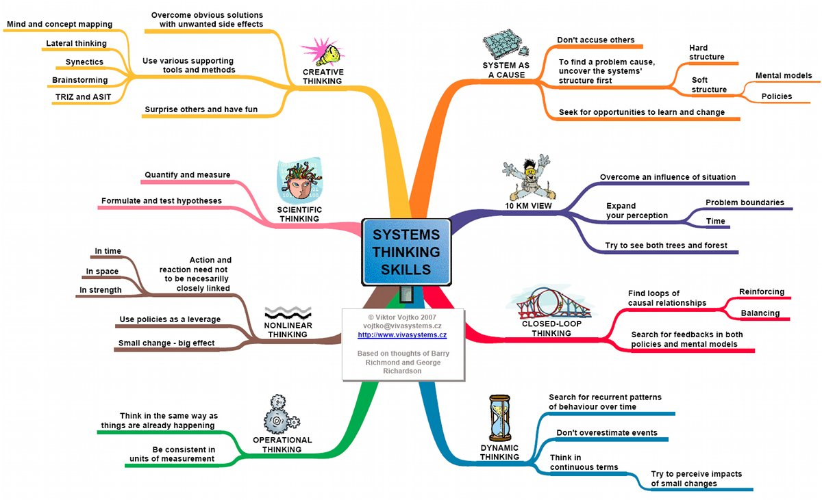 systems thinking diagram examples free download � playapkco