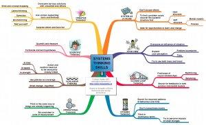 Systems Thinking Skills-1