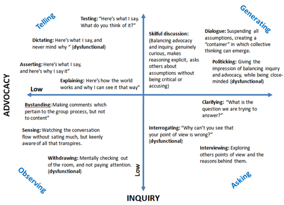 the-advocacy-and-inquiry-matrix.png
